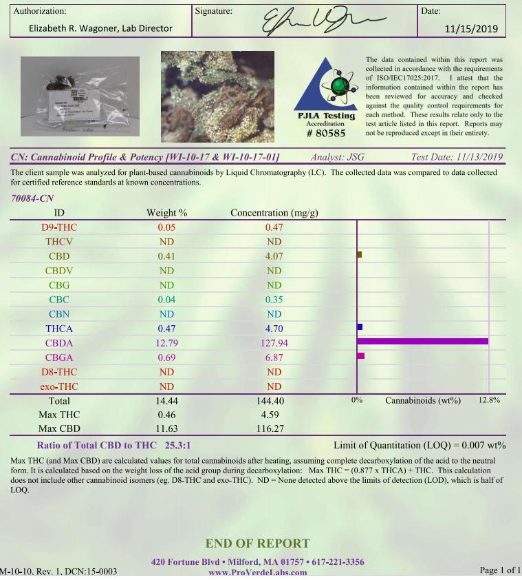 COA - Cannabinoid Profile
