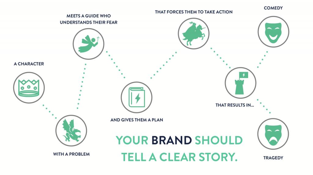 Donald Miller's Storybrand
